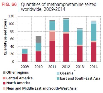 Meth Handel Grafik